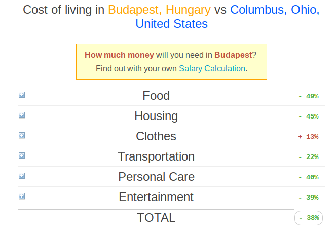 cheapest way to live in Budapest