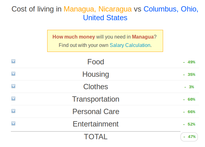 cheapest way to live in Nicaragua