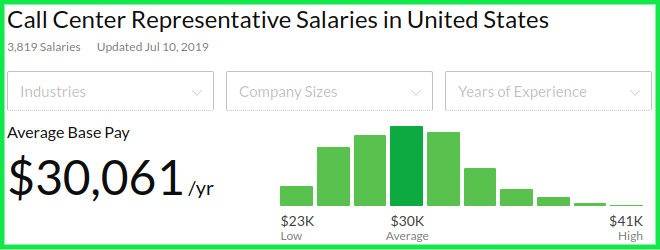 Entry Level Remote Jobs - Call Center Representative Ave Salary
