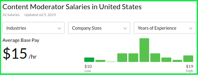 Remote Content Moderator Ave Salary