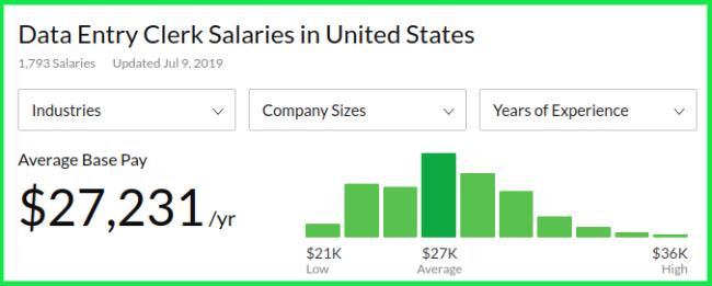 Entry Level Remote Jobs -  Data Entry Clerk Average Salary
