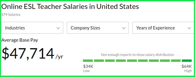 Remote Online ESL Teacher Average Salary