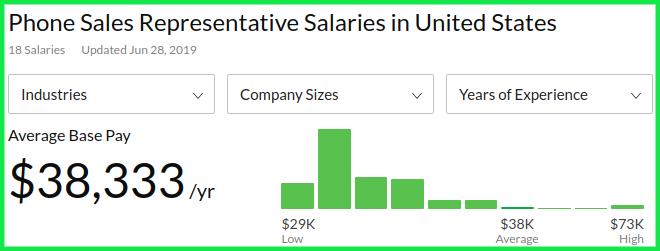 Remote Phone Sales Rep Average Salary
