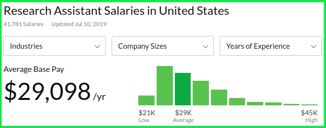 Remote Research Assistant Average Salary